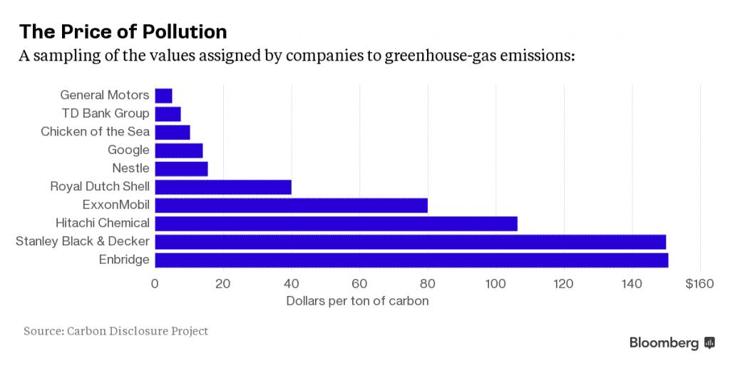 carbonpricing