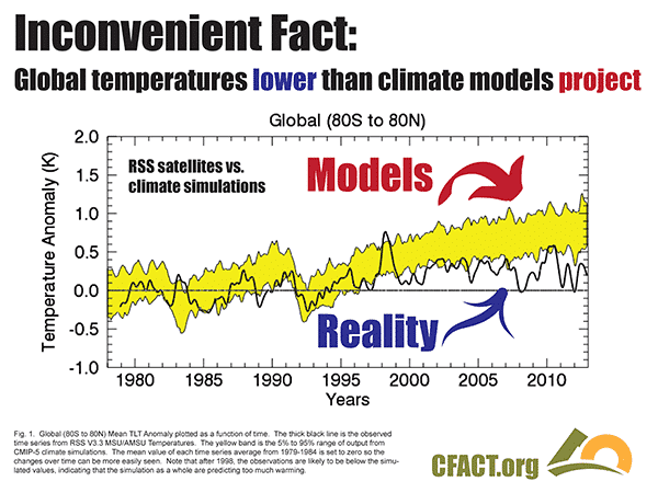 COP-21-slides-temperature-models-v-reality
