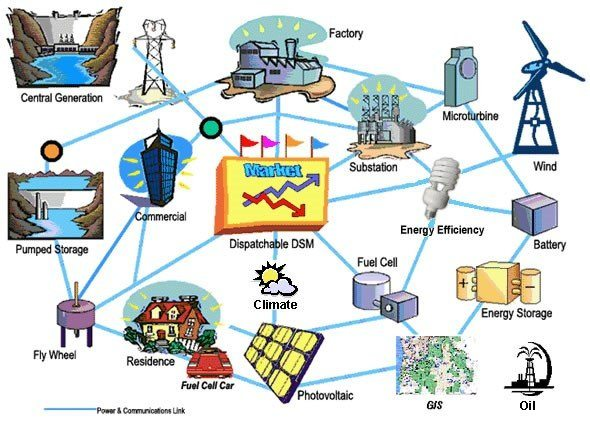 Flashback Technocracy Smart Grid And The Green Economy