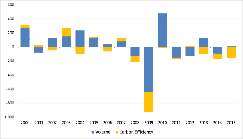 Changes in OECD Carbon Dioxide Emissions (MM Tons): 2000-2015
