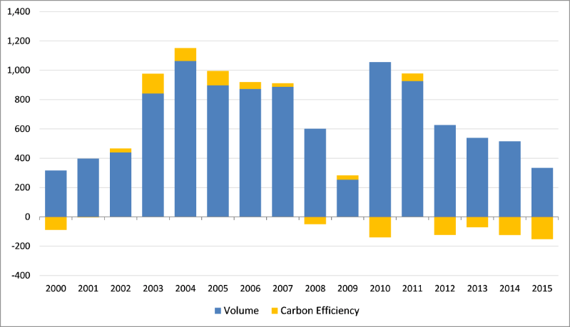 Changes in Non-OECD Carbon Dioxide Emissions (MM Tons): 2000-2015