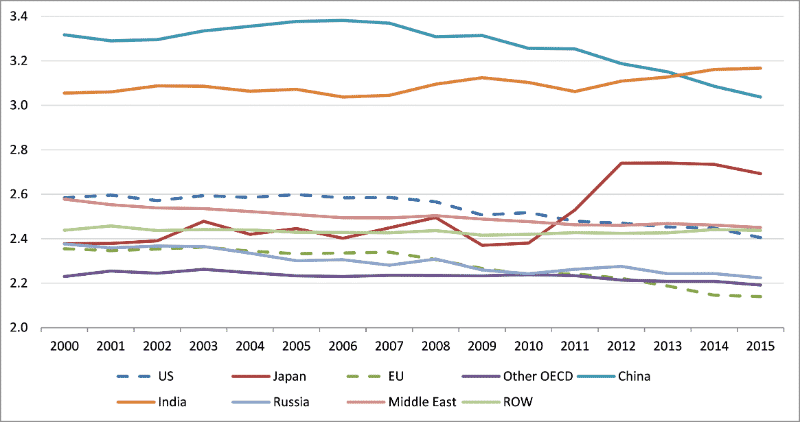 Carbon Dioxide Emissions per Primary Energy Consumed (grams) in Selected Countries/Regions: 2000-2015