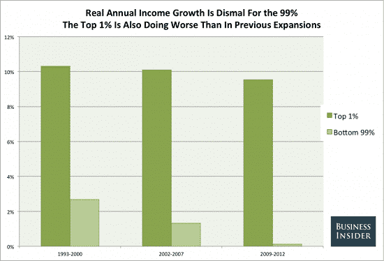 95% Of Income Gains Since 2009 Went To The Top 1%