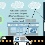 Smart Cities Could Be Enabled By U.S. Postal Service