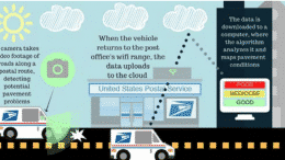 Postal service and smart cities