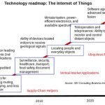Analysis: 24 Billion IoT Devices On Earth By 2020