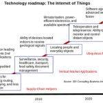 Análisis: 24 mil millones de dispositivos IoT en la Tierra por 2020