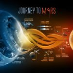 Off To Mars: Age-Reversing Pill To Start Human Trials Within Six Months