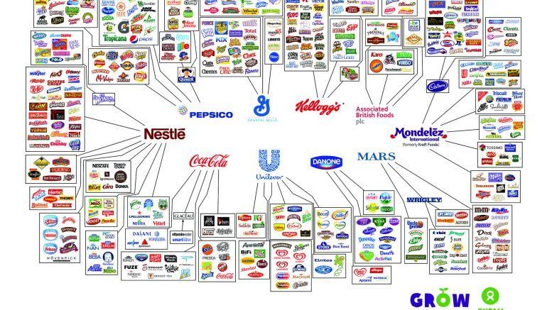Monopoly  Global Food Supply Controlled By Ten Companies