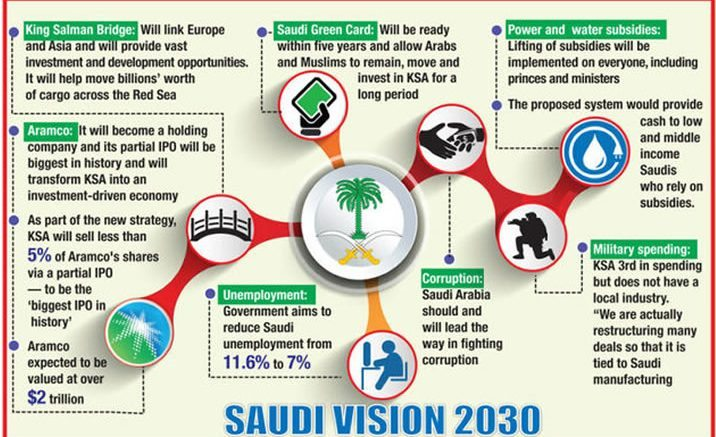 Saudi Arabia Creates Vision 2030 To Plan For Sustainable Development