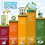 Sustainable Development: Code For Reorganizing Human Society