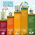 Nachhaltige Entwicklung: Kodex zur Umgestaltung der menschlichen Gesellschaft