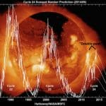 Scientists: When Sun Cools, So Does Earth's Temperature
