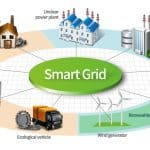 Forbes: Smart Grid Dreams Fading Without Congressional Support