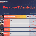 Millioner av amerikanske hjem spores massivt av smarte TV-er