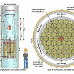 Safe, Mass Producible Truck-Sized Nuclear Reactors