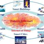 Under The Radar: Internet Of Things Explodes In 2020