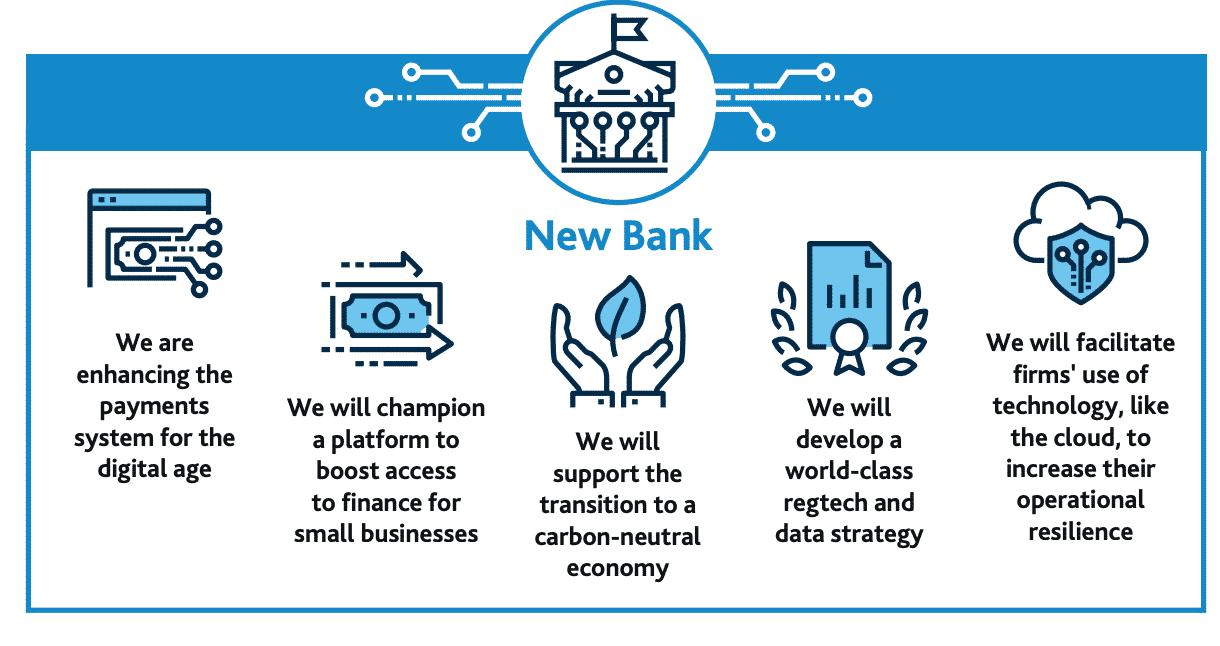 Banque d'Angleterre