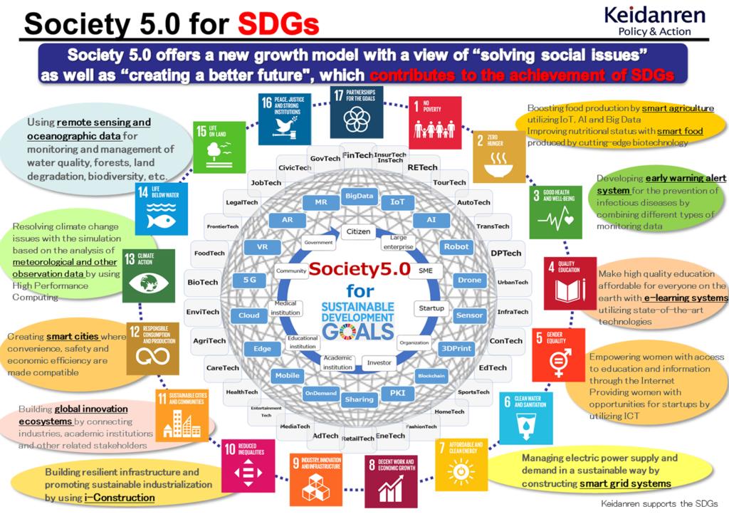 Society 5.0 for SDGx