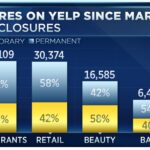 Yelp Data: 60% Of Pandemic Closures Are Now Permanent