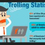 Social Media Giants Give Trolls Free Pass To Harass Critics