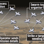 Deadly: First-Ever Autonomous AI 'Search And Destroy' Drone Swarm Deployed In Combat